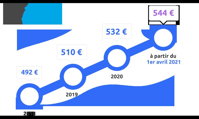 Augmentation du prix de part de la SCPI PF Grand Paris